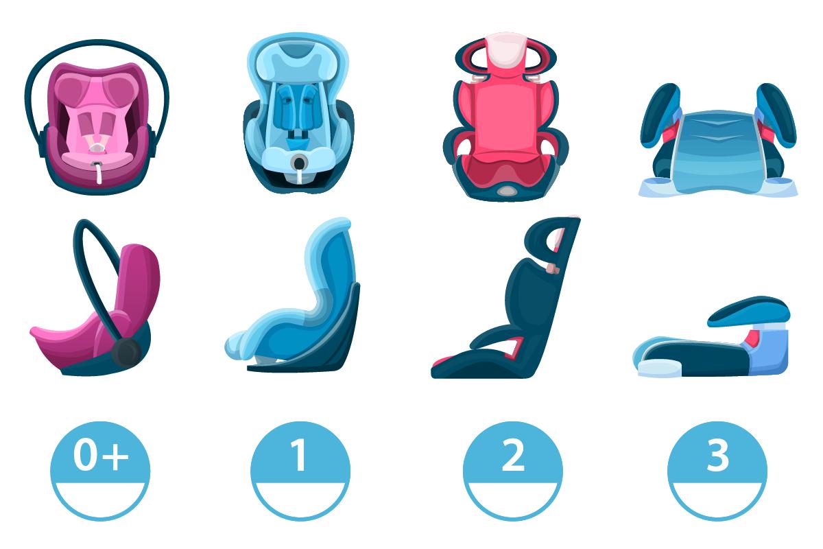 Klassifizierung von Kindersitzen